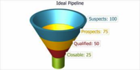 empty sales pipeline