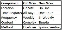 Old Way - New Way