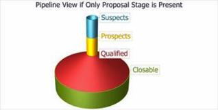 proposal-ready-sales-pipeline
