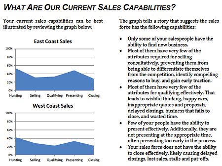 OMG Sales Force Evaluation