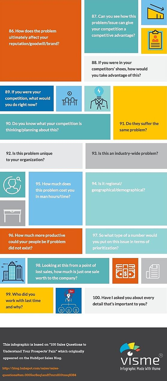 100 clip7 Sales Questions to Understand Your Prospects' Pain.jpg