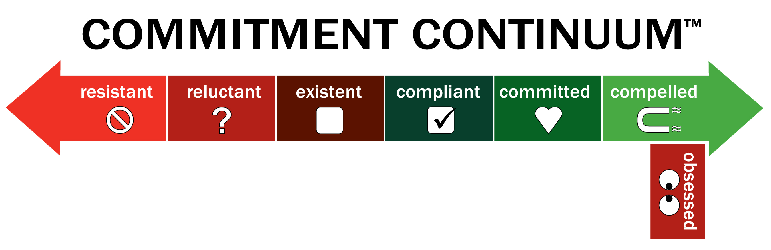 Commitment_Continuum_arrow_w_title