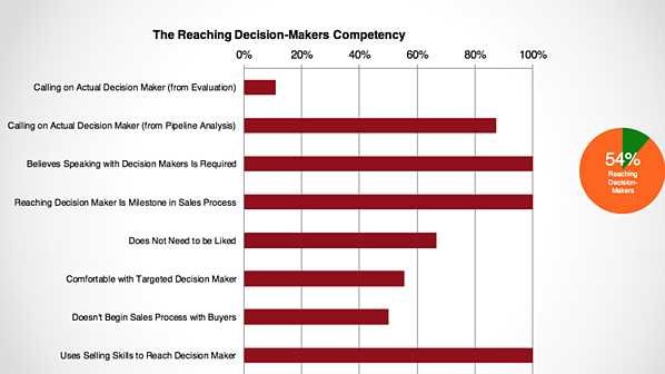 Discovered - Data Reveals the Biggest Obstacle to Closing More Sales