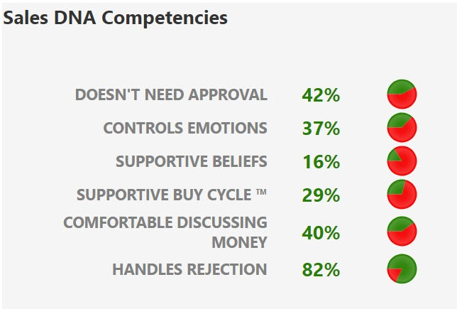 DNA-pct-strengths-1-1