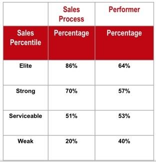 Percentile-Process-Performance
