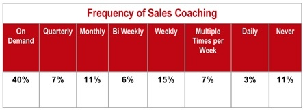 coaching-frequency