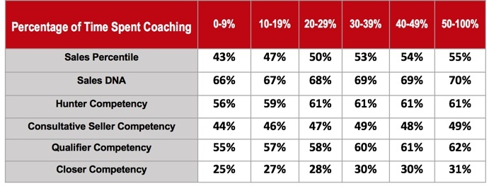 coaching-increase-sales