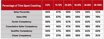 Sales coaching increases sales - Objective Management Group