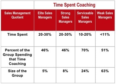 coaching-time-spent
