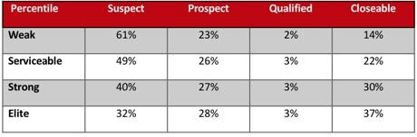 restaging-percentages